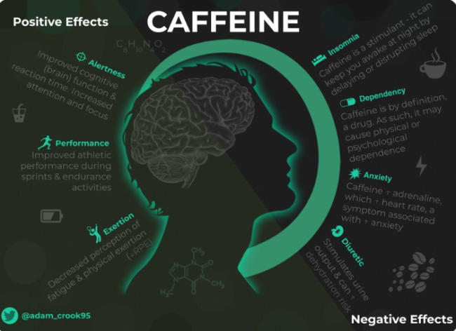Pre Workout With The Most Caffeine - caffeine positives and negatives