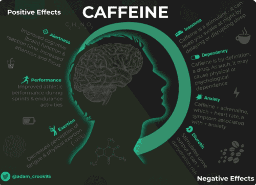 What Is The Best Tasting Pre Workout - caffeine positives and negatives